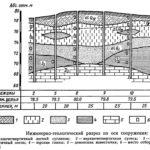 Главные особенности инженерной геологии и изысканий для строительства